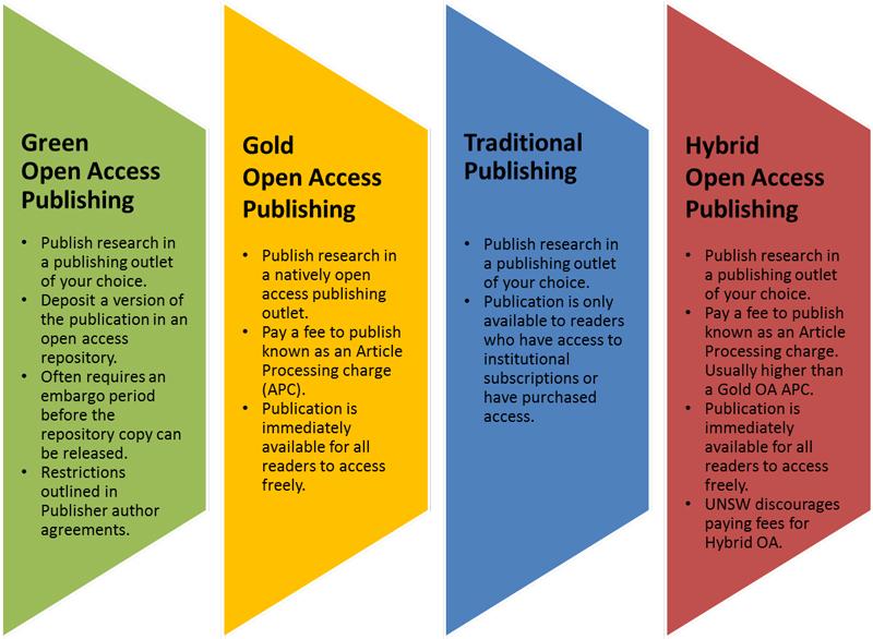 open access publishing dissertation